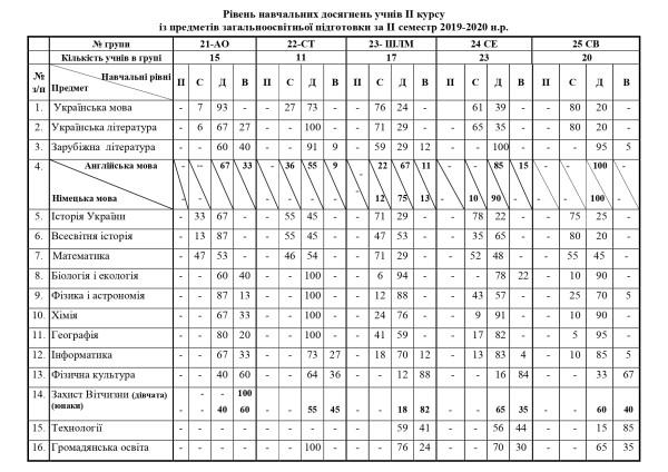 Рівні досягнень ІІ сем 2019-20_page-0002