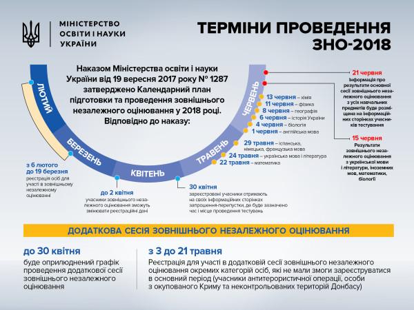 info-zno-2018