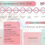 ЗНО – 2020